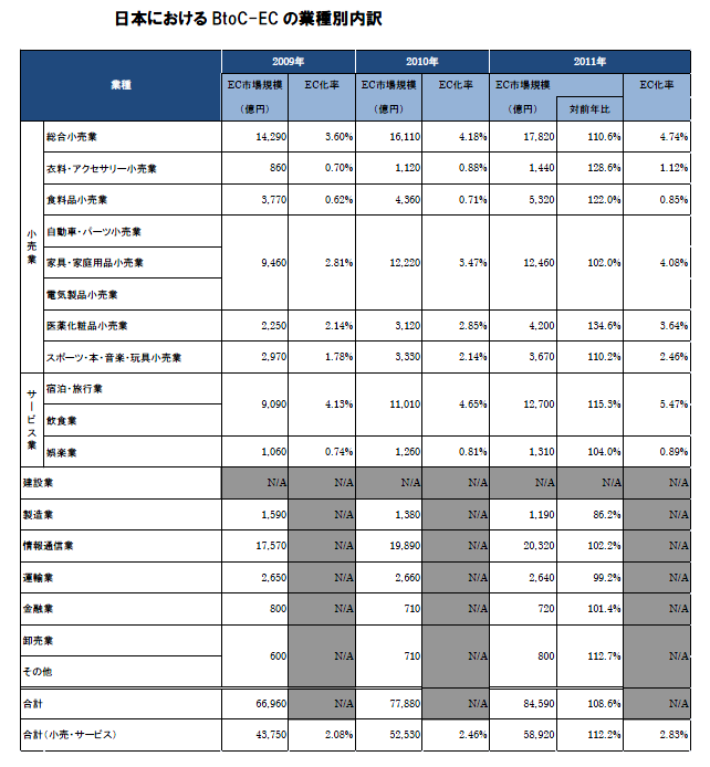 日本における BtoC-ECの業種別内訳